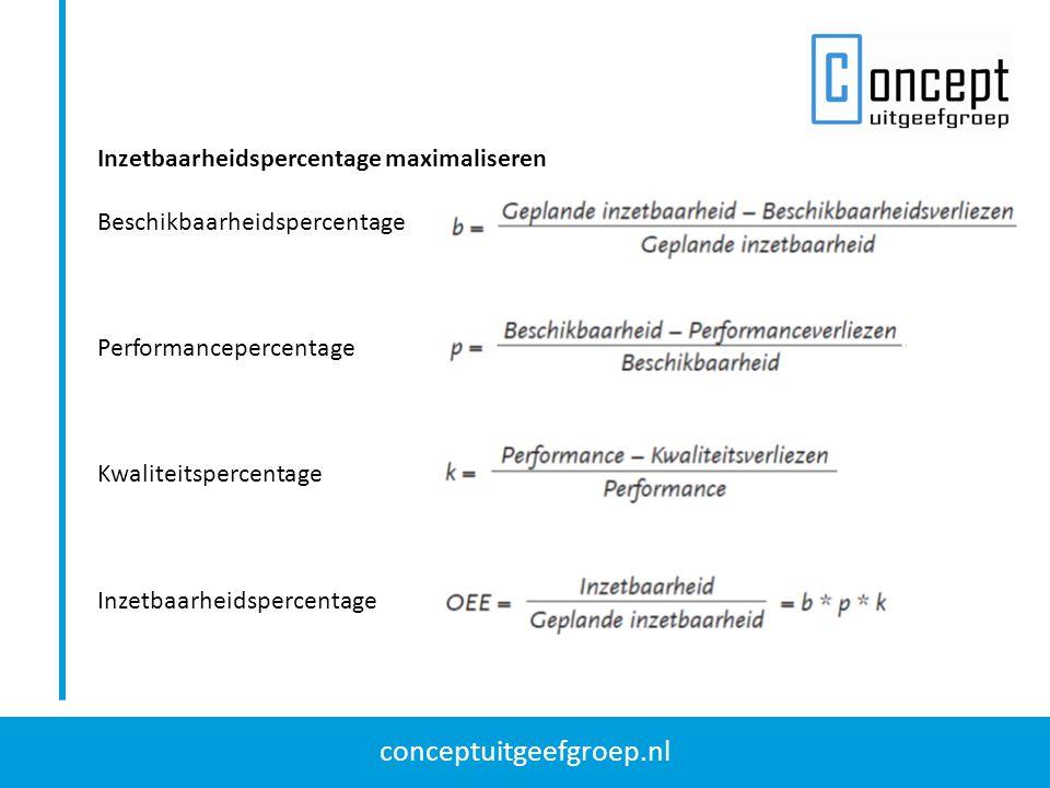 conceptuitgeefgroep.nl Inzetbaarheidspercentage maximaliseren Beschikbaarheidspercentage Performancepercentage Kwaliteitspercentage Inzetbaarheidspercentage