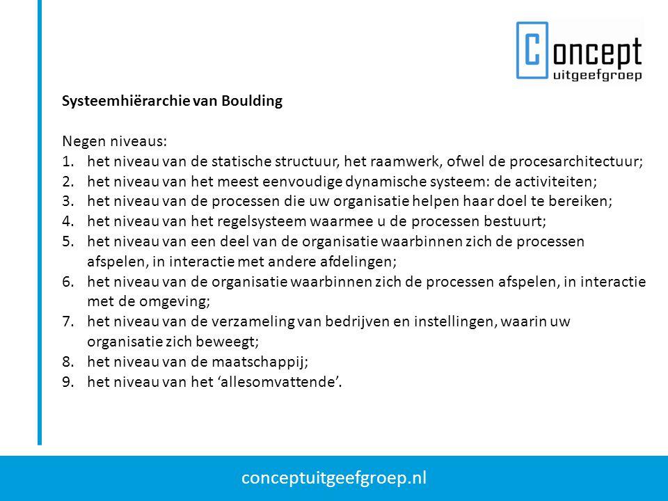 conceptuitgeefgroep.nl Systeemhiërarchie van Boulding Negen niveaus: 1.het niveau van de statische structuur, het raamwerk, ofwel de procesarchitectuu