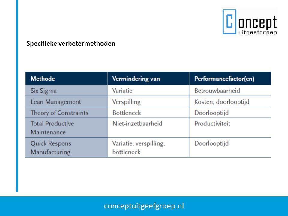 conceptuitgeefgroep.nl Specifieke verbetermethoden