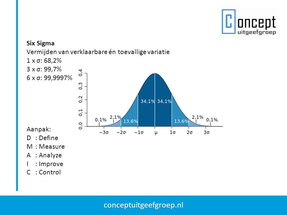 conceptuitgeefgroep.nl Six Sigma Vermijden van verklaarbare én toevallige variatie 1 x σ: 68,2% 3 x σ: 99,7% 6 x σ: 99,9997% Aanpak: D: Define M: Meas
