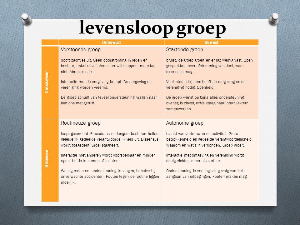 levensloop groep OnbewustBewust Onbekwaam Versteende groep dooft zachtjes uit.