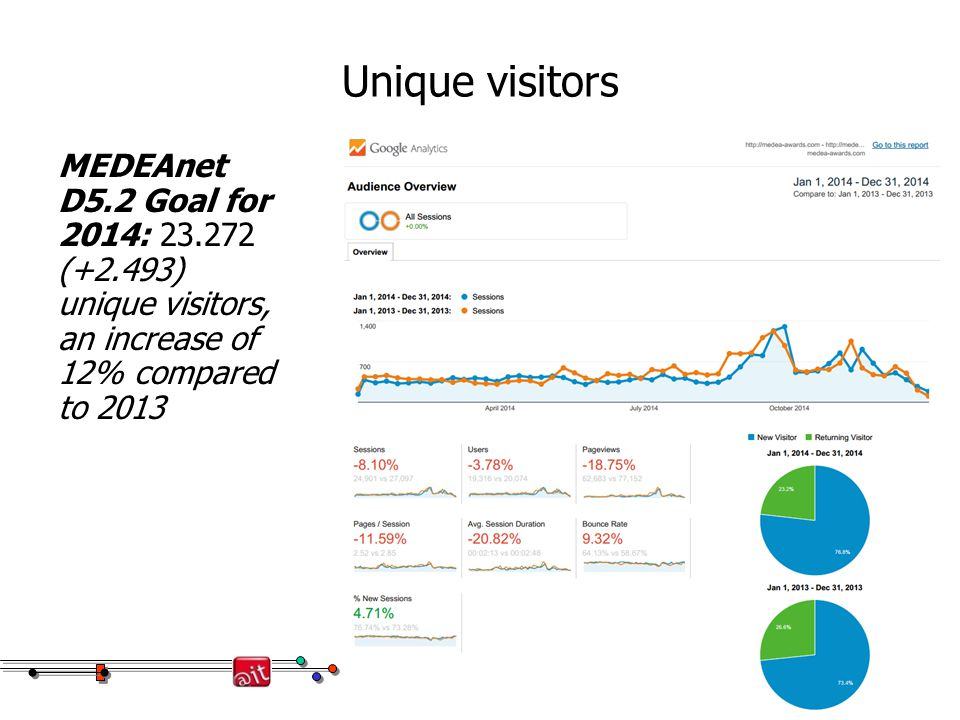 Unique visitors MEDEAnet D5.2 Goal for 2014: 23.272 (+2.493) unique visitors, an increase of 12% compared to 2013