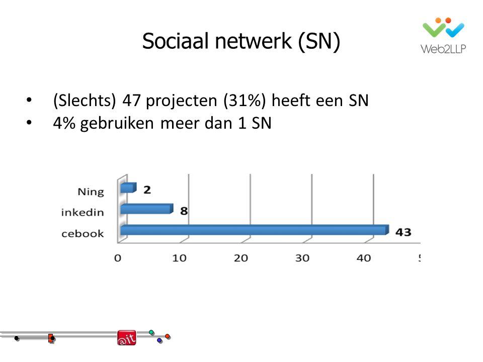 Sociaal netwerk (SN) (Slechts) 47 projecten (31%) heeft een SN 4% gebruiken meer dan 1 SN