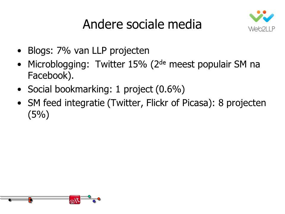 Andere sociale media Blogs: 7% van LLP projecten Microblogging: Twitter 15% (2 de meest populair SM na Facebook). Social bookmarking: 1 project (0.6%)