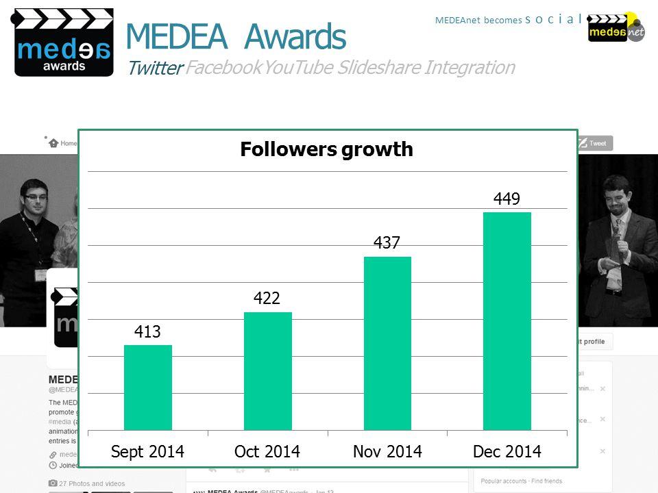Twitter FacebookYouTubeSlideshareIntegration MEDEA Awards