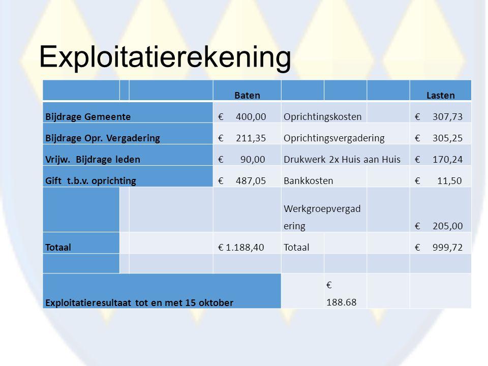 Exploitatierekening BatenLasten Bijdrage Gemeente € 400,00Oprichtingskosten € 307,73 Bijdrage Opr. Vergadering € 211,35Oprichtingsvergadering € 305,25