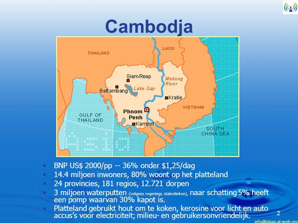 info@ideas-at-work.org 2 Cambodja BNP US$ 2000/pp -- 36% onder $1,25/dag 14.4 miljoen inwoners, 80% woont op het platteland 24 provincies, 181 regios, 12.721 dorpen 3 miljoen waterputten (volgens regerings statestieken), naar schatting 5% heeft een pomp waarvan 30% kapot is.