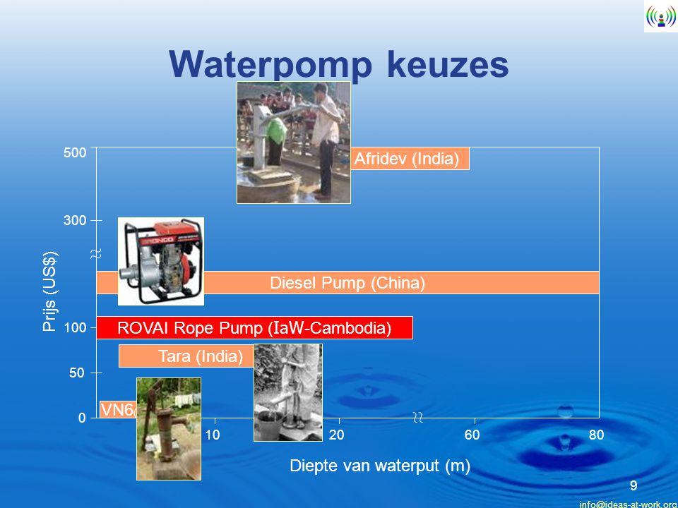 info@ideas-at-work.org 10 ROVAI IaWs Waterpomp fabriek