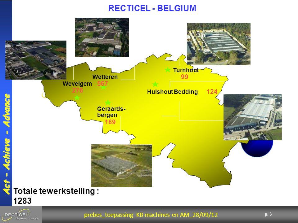 3 prebes_toepassing KB machines en AM_28/09/12 Act – Achieve - Advance p. 3 Totale tewerkstelling : 1283 Wevelgem 276 Geraards- bergen 169 Turnhout 99