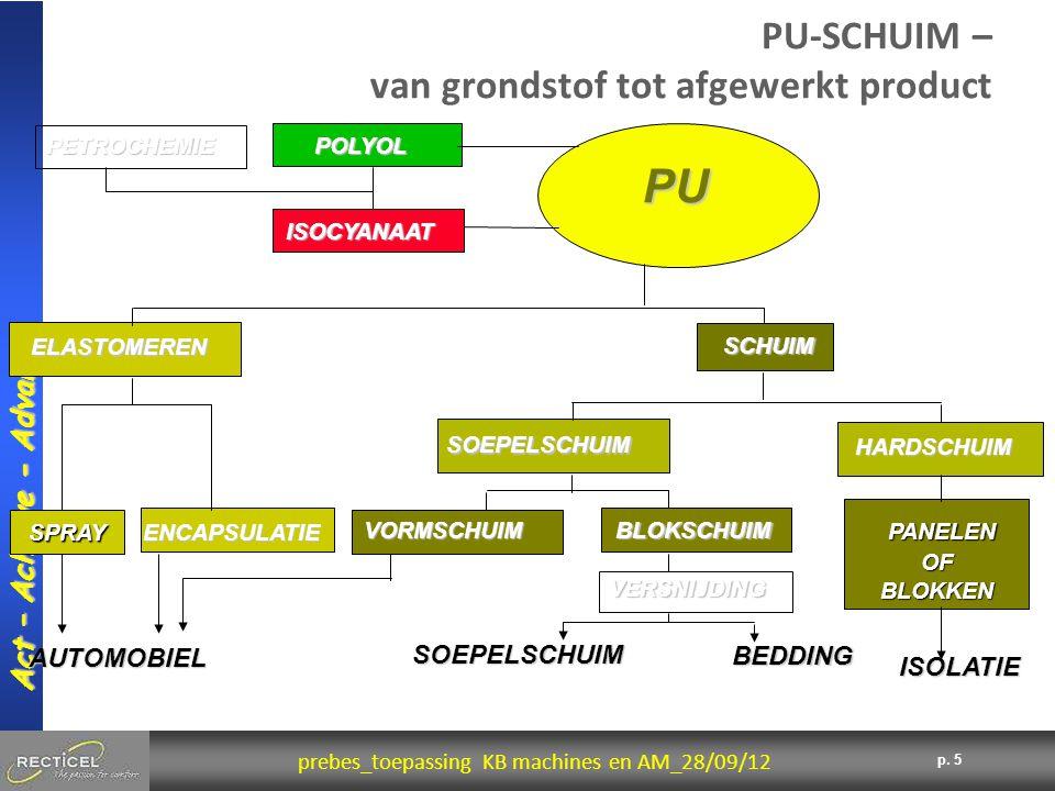 5 prebes_toepassing KB machines en AM_28/09/12 Act – Achieve - Advance p. 5 PU-SCHUIM – van grondstof tot afgewerkt product ISOLATIE PANELEN OF BLOKKE