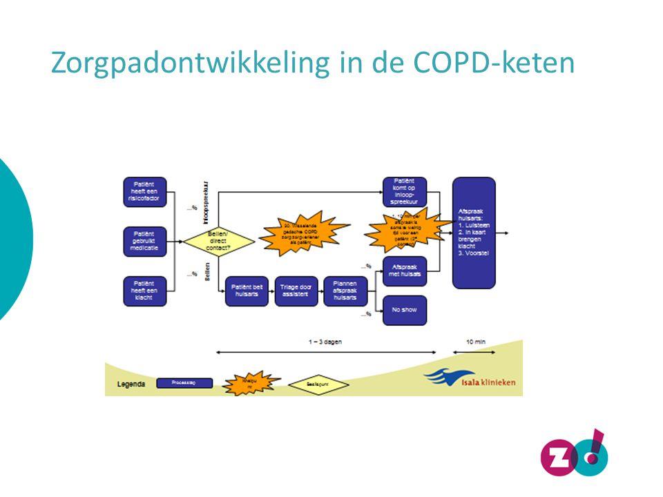 Zorgpadontwikkeling in de COPD-keten
