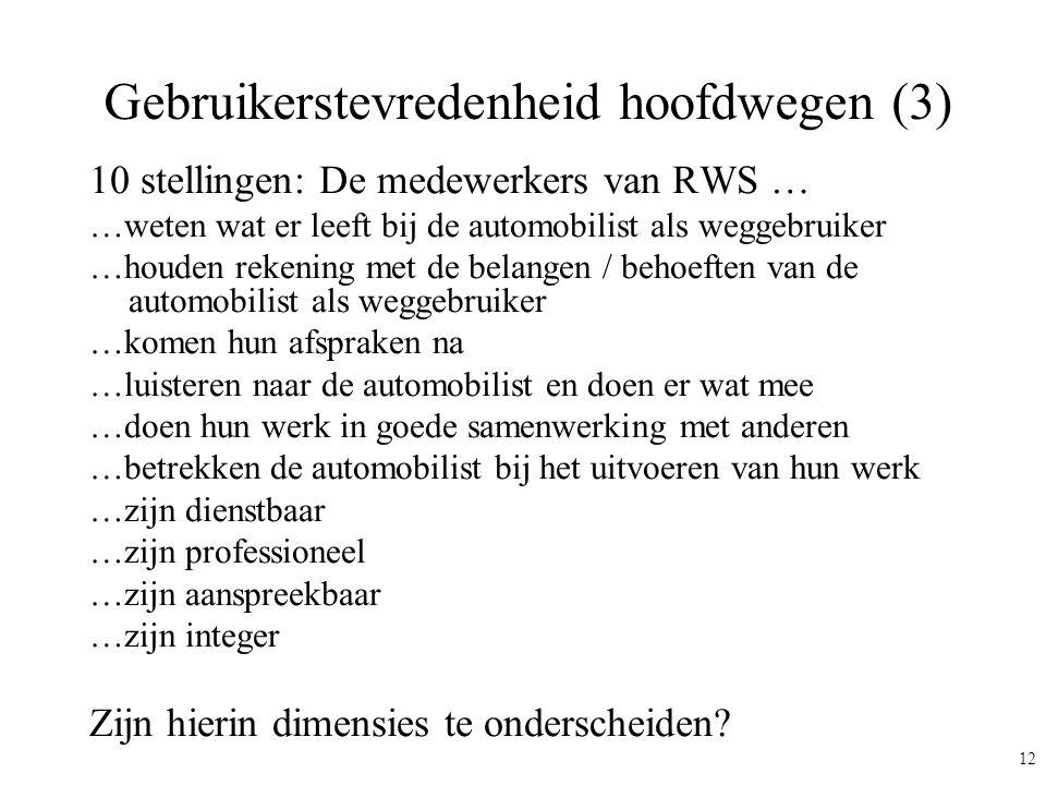 12 Gebruikerstevredenheid hoofdwegen (3) 10 stellingen: De medewerkers van RWS … …weten wat er leeft bij de automobilist als weggebruiker …houden reke