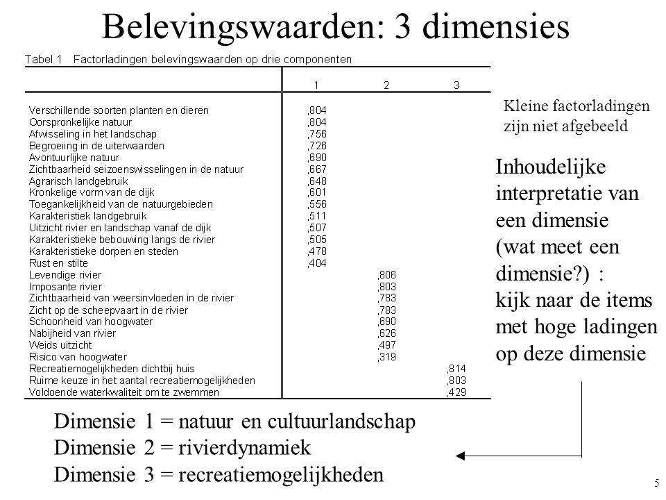 6 Belevingswaarden: 3 dimensies In plaats van het analyseren van 30 afzonderlijke variabelen (30 maal een frequentietabel/gemiddelde en regressie-analyse!!) Na het uitvoeren van een factoranalyse: Scores berekenen op de 3 dimensies/factoren: 3 factorscores/ schalen –Dimensies geven de belangrijkste samenhang tussen alle variabelen weer –Resultaten overzichtelijker en beter interpreteerbaar –Schaalscore heeft grotere betrouwbaarheid dan score op afzonderlijk item