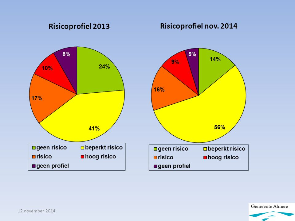12 november 2014 Risicoprofiel 2013 Risicoprofiel nov. 2014