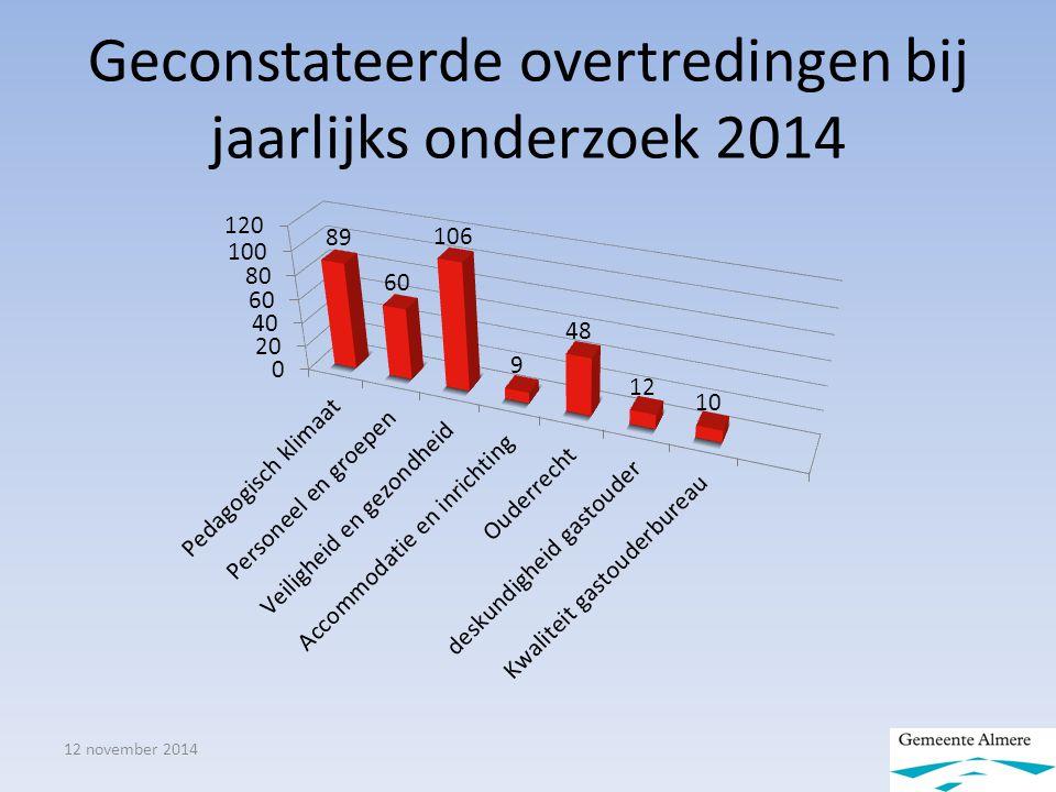 Geconstateerde overtredingen bij jaarlijks onderzoek 2014 12 november 2014