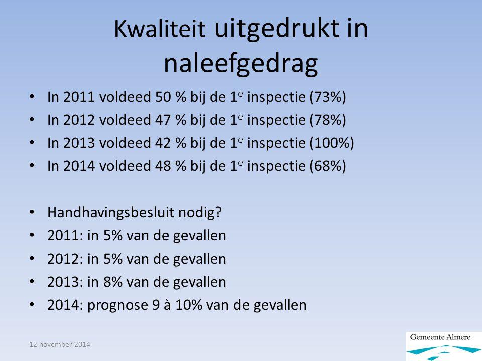 Kwaliteit uitgedrukt in naleefgedrag 12 november 2014 In 2011 voldeed 50 % bij de 1 e inspectie (73%) In 2012 voldeed 47 % bij de 1 e inspectie (78%) In 2013 voldeed 42 % bij de 1 e inspectie (100%) In 2014 voldeed 48 % bij de 1 e inspectie (68%) Handhavingsbesluit nodig.