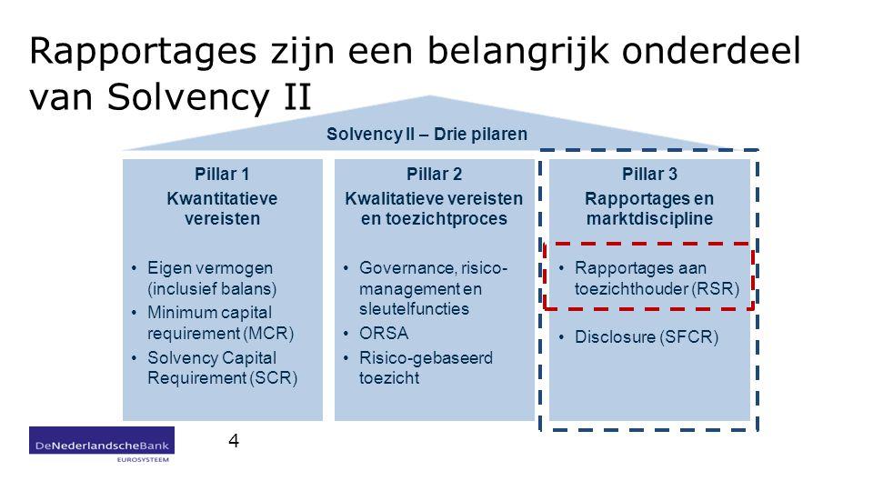 Rapportages zijn een belangrijk onderdeel van Solvency II 4 Solvency II – Drie pilaren Pillar 2Pillar 3 Pillar 1 Kwantitatieve vereisten Eigen vermogen (inclusief balans) Minimum capital requirement (MCR) Solvency Capital Requirement (SCR) Pillar 2 Kwalitatieve vereisten en toezichtproces Governance, risico- management en sleutelfuncties ORSA Risico-gebaseerd toezicht Pillar 3 Rapportages en marktdiscipline Rapportages aan toezichthouder (RSR) Disclosure (SFCR)