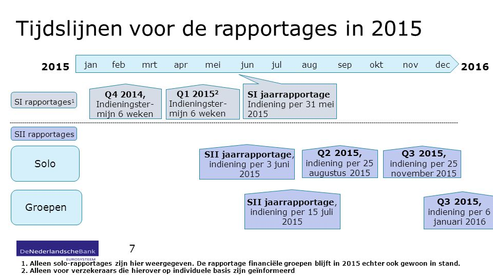 Tijdslijnen voor de rapportages in 2015 7 jan feb mrt apr mei jun jul aug sep okt nov dec SI rapportages 1 SII rapportages Solo Groepen Q4 2014, Indie