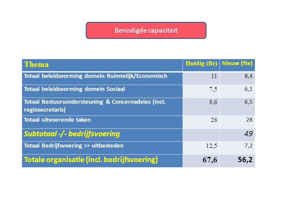 Thema Huidig (fte) Nieuw (fte) Totaal beleidsvorming domein Ruimtelijk/Economisch 11 8,4 Totaal beleidsvorming domein Sociaal 7,5 6,1 Totaal Bestuurso
