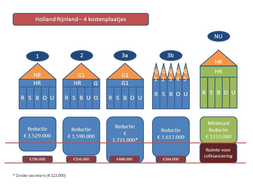 HR RBOUS RBUOS G1 RBOUS RBOUS G1G1 G G2G2 G3G3 G4G4 G5G5 1 23a3b Holland Rijnland – 4 kostenplaatjes HR RBOUS 4.542 K Reductie € 1.617.000 Reductie €