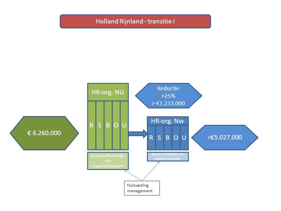 HR-org. NU RBOUS HR-org. Nw RBOUS Holland Rijnland - transitie I Kosten afhankelijk van organisatiemodel Huisvesting management Reductie >25% > €1.233