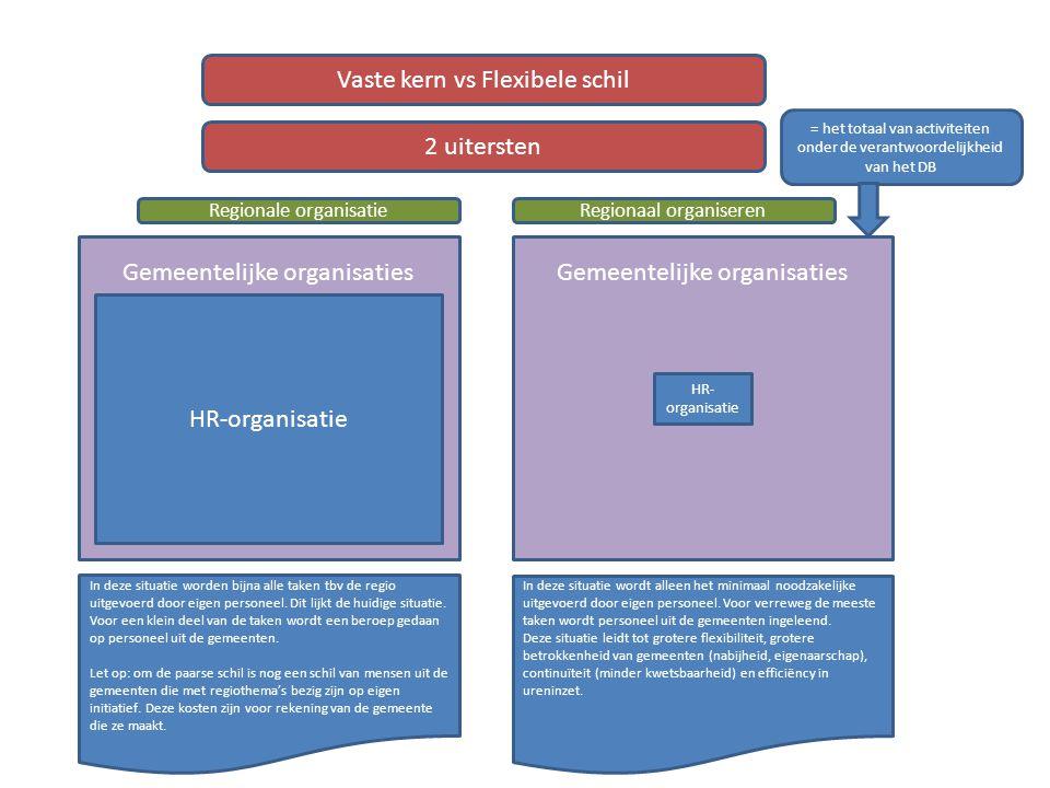 Gemeentelijke organisaties Vaste kern vs Flexibele schil HR-organisatie 2 uitersten In deze situatie worden bijna alle taken tbv de regio uitgevoerd d