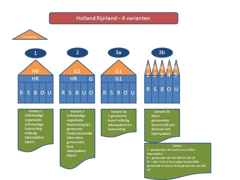 HR RBOUS huisvesting HR RBUOS G1 RBOUS RBOUS G1G1 G G2G2 G3G3 G4G4 G5G5 Variant 1 -Zelfstandige organisatie -Zelfstandige huisvesting -Volledig takenp