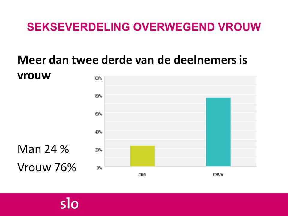SEKSEVERDELING OVERWEGEND VROUW Meer dan twee derde van de deelnemers is vrouw Man 24 % Vrouw 76%