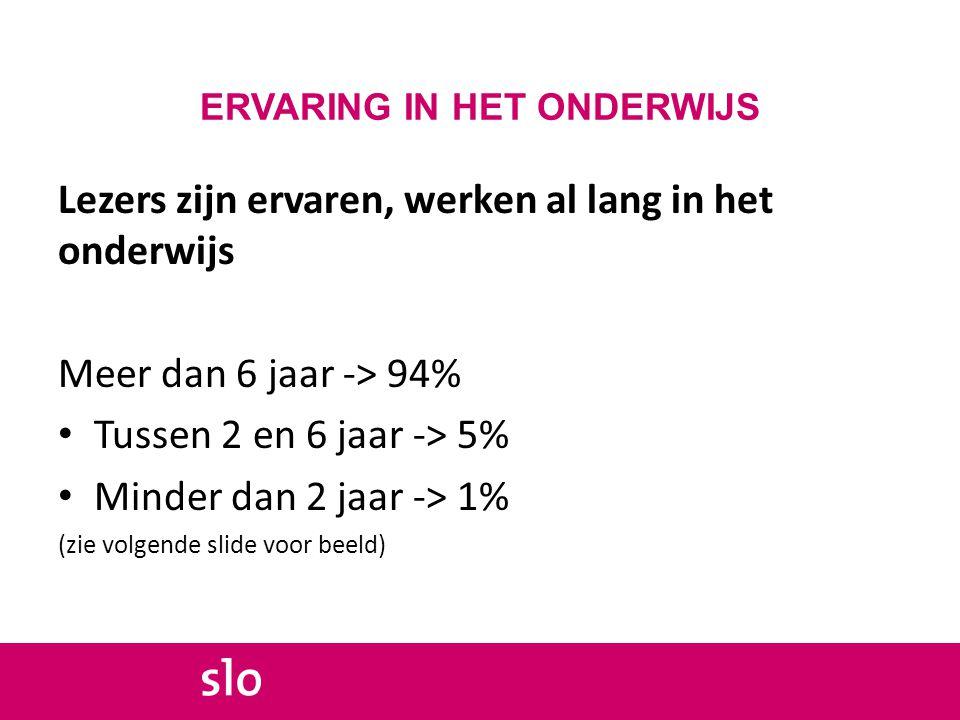 ERVARING IN HET ONDERWIJS Lezers zijn ervaren, werken al lang in het onderwijs Meer dan 6 jaar -> 94% Tussen 2 en 6 jaar -> 5% Minder dan 2 jaar -> 1% (zie volgende slide voor beeld)
