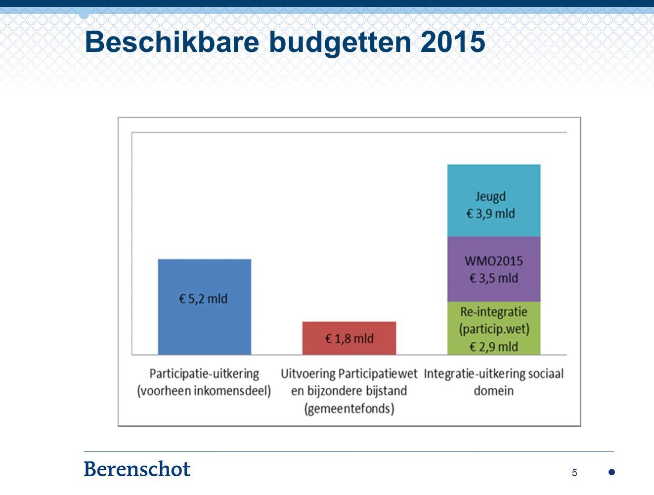 Beschikbare budgetten 2015 5