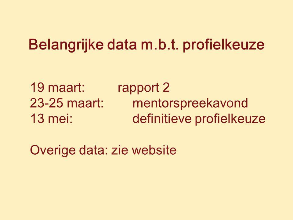 Belangrijke data m.b.t.
