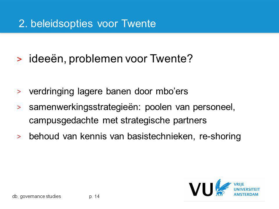 > ideeën, problemen voor Twente.