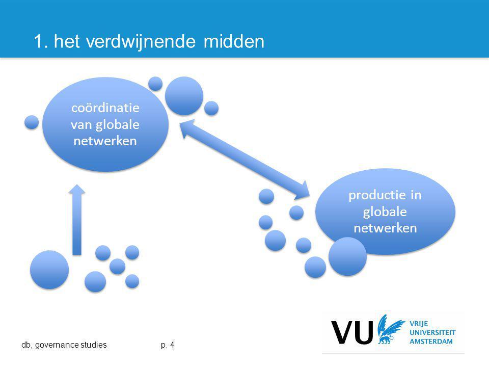 productie in globale netwerken coördinatie van globale netwerken 1.