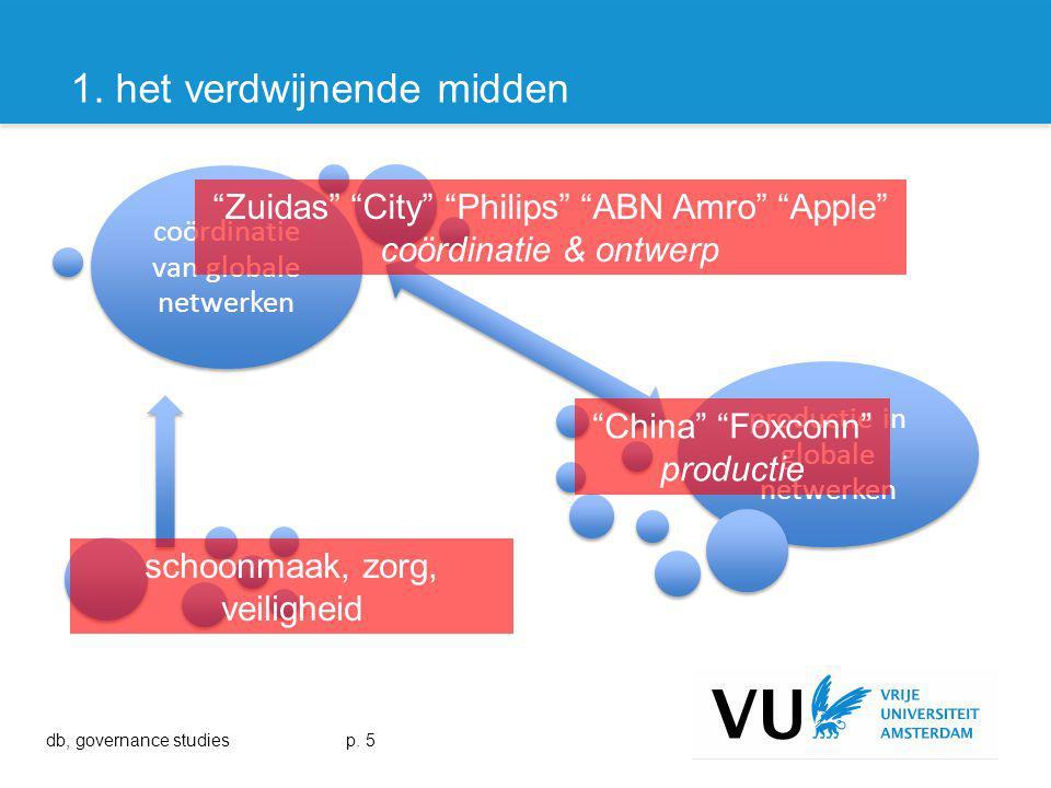 productie in globale netwerken coördinatie van globale netwerken Zuidas City Philips ABN Amro Apple coördinatie & ontwerp China Foxconn productie schoonmaak, zorg, veiligheid ondersteuning 1.