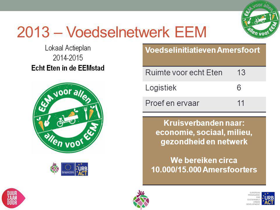 2013 – Voedselnetwerk EEM Voedselinitiatieven Amersfoort Ruimte voor echt Eten13 Logistiek6 Proef en ervaar11 Kruisverbanden naar: economie, sociaal,