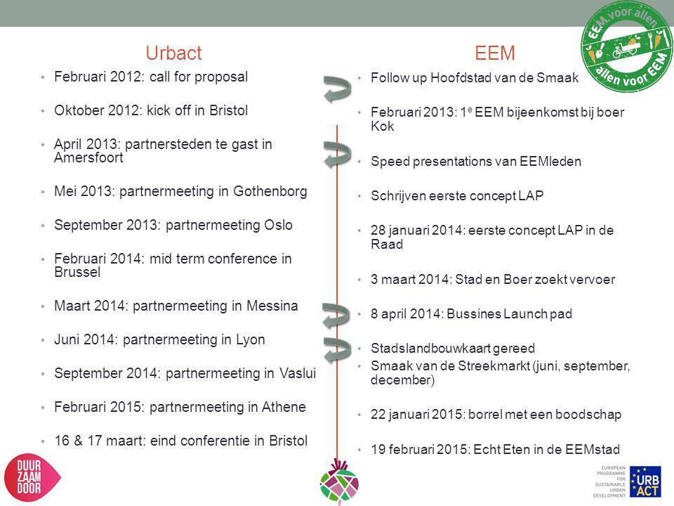 Urbact Februari 2012: call for proposal Oktober 2012: kick off in Bristol April 2013: partnersteden te gast in Amersfoort Mei 2013: partnermeeting in