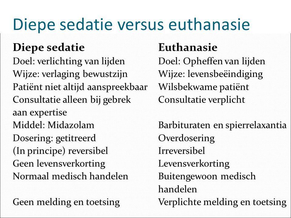 Diepe sedatie versus euthanasie Diepe sedatieEuthanasie Doel: verlichting van lijdenDoel: Opheffen van lijden Wijze: verlaging bewustzijnWijze: levens