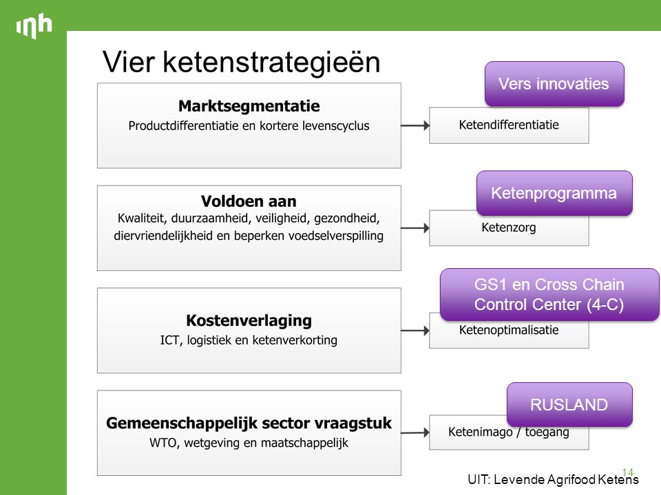 14 Vier ketenstrategieën UIT: Levende Agrifood Ketens RUSLAND GS1 en Cross Chain Control Center (4-C) Ketenprogramma Vers innovaties