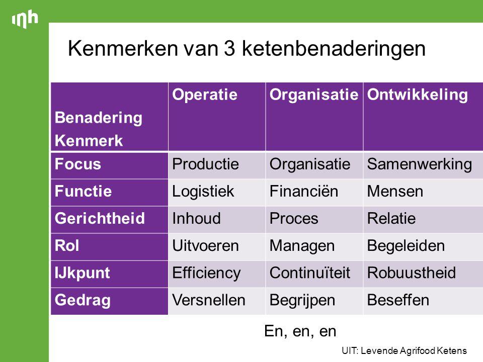 16 Benadering Kenmerk OperatieOrganisatie Ontwikkeling FocusProductieOrganisatieSamenwerking FunctieLogistiekFinanciënMensen GerichtheidInhoudProcesRe