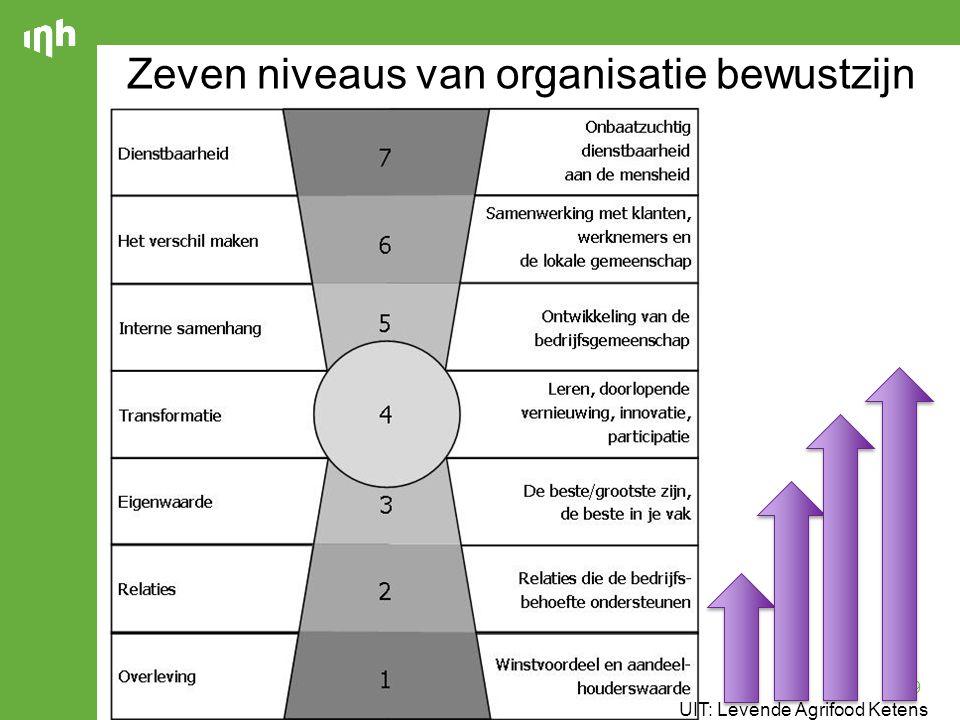19 Zeven niveaus van organisatie bewustzijn UIT: Levende Agrifood Ketens