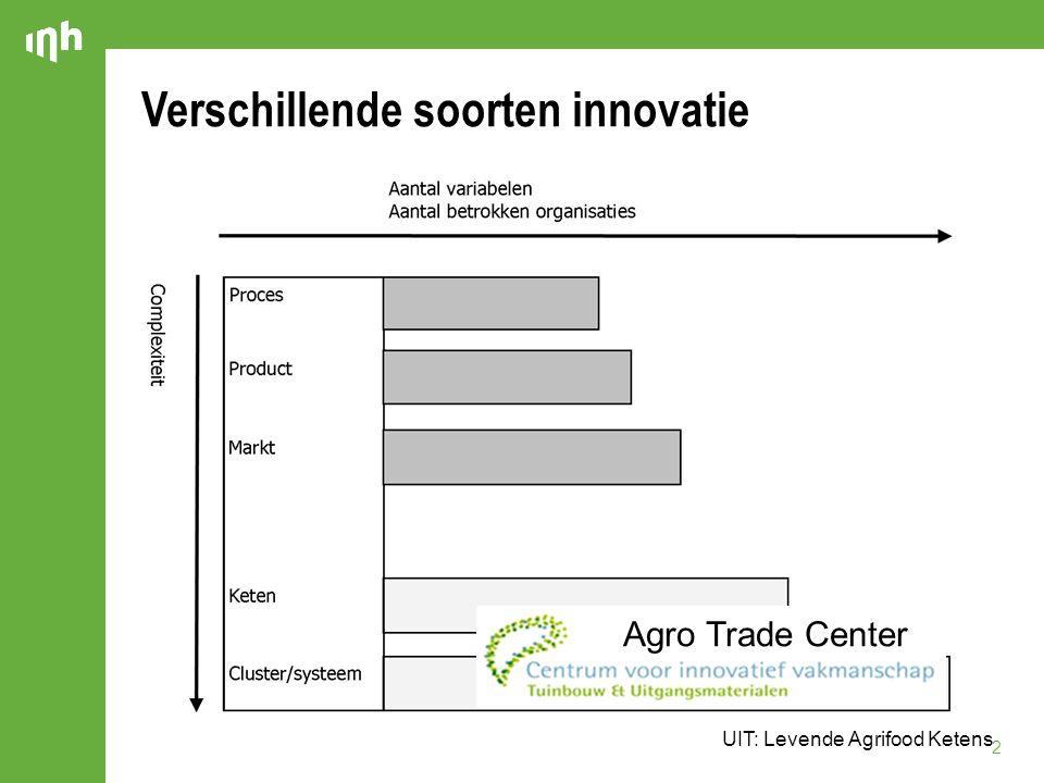 Verschillende soorten innovatie 2 UIT: Levende Agrifood Ketens Agro Trade Center