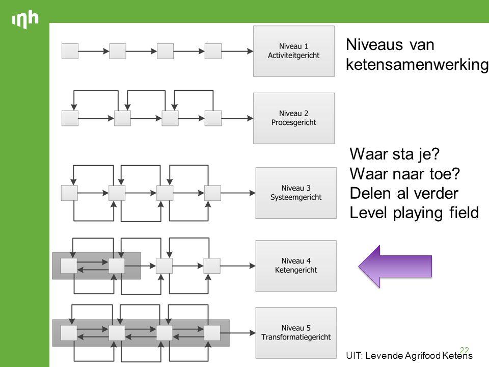 22 Niveaus van ketensamenwerking UIT: Levende Agrifood Ketens Waar sta je? Waar naar toe? Delen al verder Level playing field