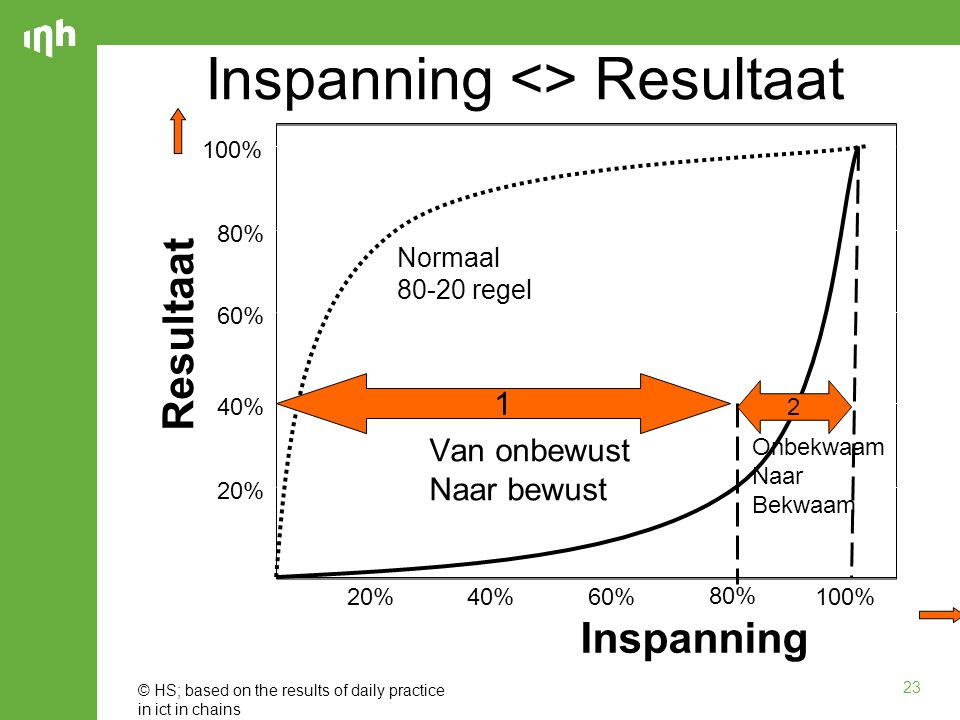 23 Inspanning <> Resultaat Resultaat Inspanning 20% 40% 60% 80% 100% 20%40%60% 80% 100% Normaal 80-20 regel 1 2 © HS; based on the results of daily pr