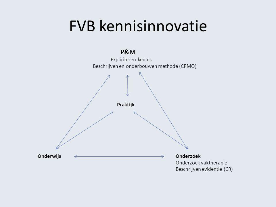 FVB kennisinnovatie P&M Expliciteren kennis Beschrijven en onderbouwen methode (CPMO) Praktijk Onderwijs Onderzoek Onderzoek vaktherapie Beschrijven evidentie (CR)