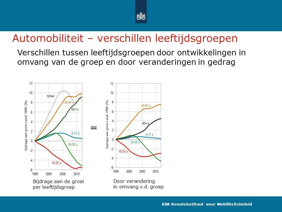 Bijdrage aan de groei per leeftijdsgroep Verschillen tussen leeftijdsgroepen door ontwikkelingen in omvang van de groep en door veranderingen in gedrag = Door verandering in omvang v.d.