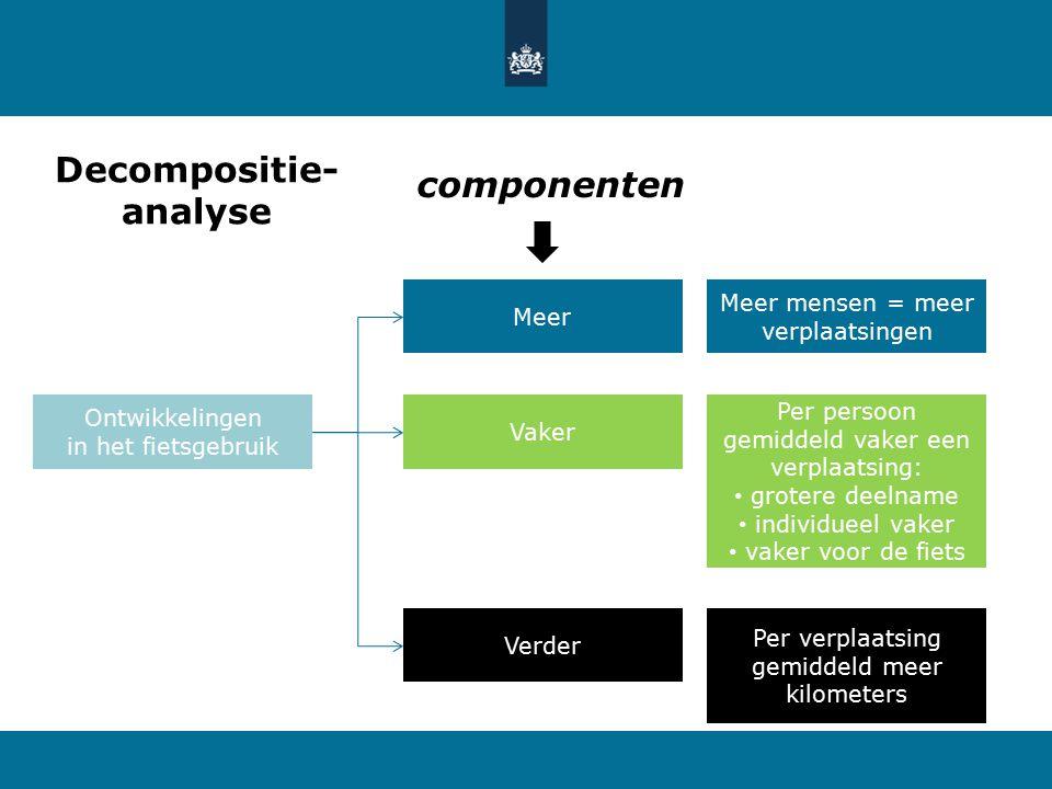 Decompositie ontwikkeling fiets 2004-2013 KiM Kennisinstituut voor Mobiliteitsbeleid