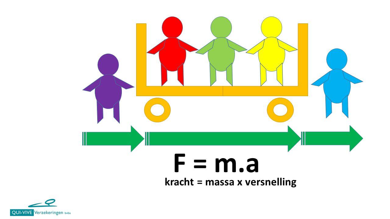 F = m.a kracht = massa x versnelling