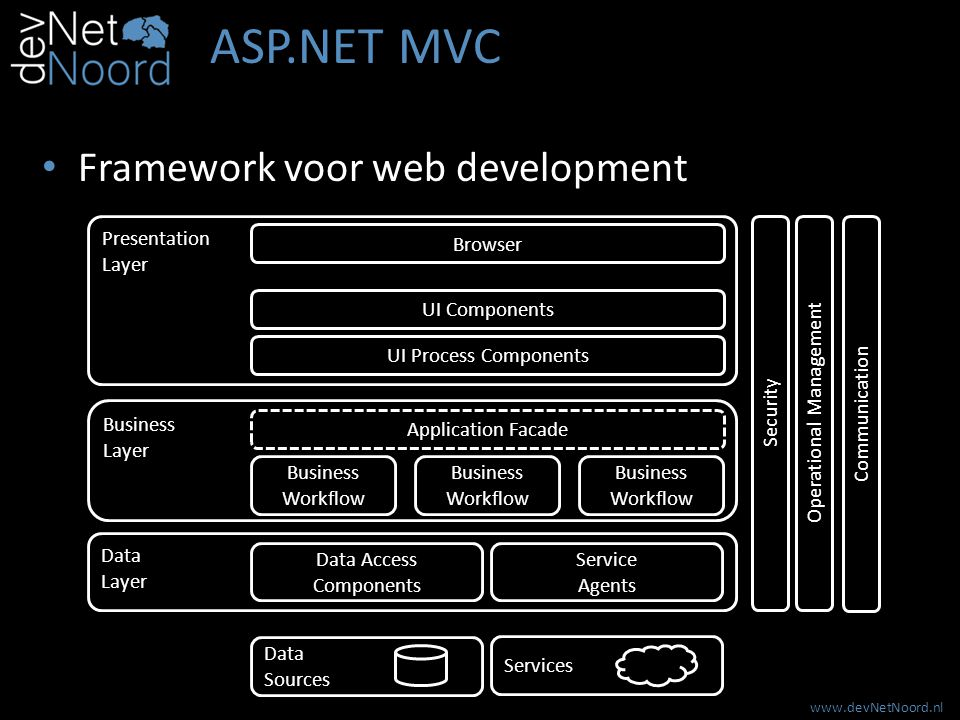 www.devNetNoord.nl ASP.NET MVC Framework voor web development Browser Presentation Layer UI Process Components UI Components Business Layer Business Workflow Application Facade Business Workflow Business Workflow Data Layer Data Access Components Service Agents Data Sources Services Security Operational Management Communication