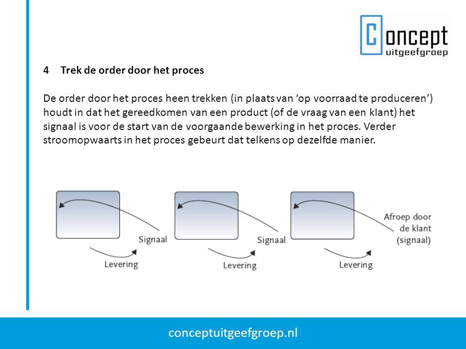 conceptuitgeefgroep.nl 4Trek de order door het proces De order door het proces heen trekken (in plaats van 'op voorraad te produceren') houdt in dat h