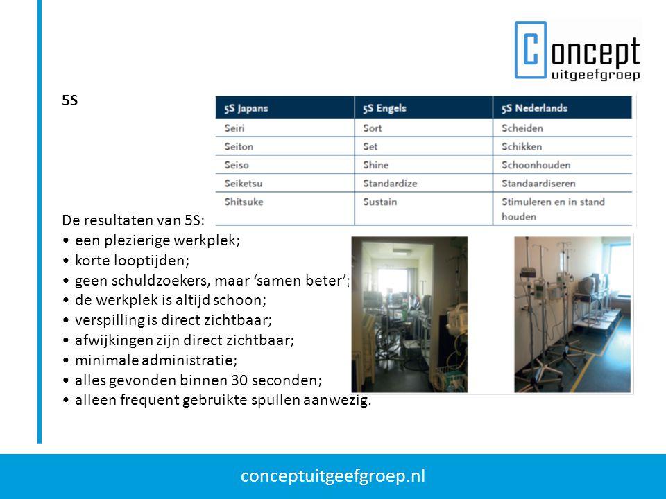 conceptuitgeefgroep.nl 5S De resultaten van 5S: een plezierige werkplek; korte looptijden; geen schuldzoekers, maar 'samen beter'; de werkplek is alti
